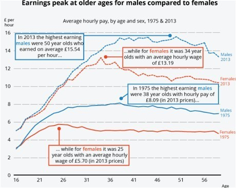 earnings-male-vs-female