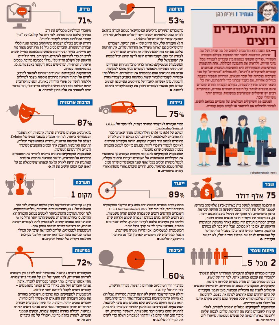 %d7%9e%d7%94-%d7%94%d7%a2%d7%95%d7%91%d7%93%d7%99%d7%9d-%d7%a8%d7%95%d7%a6%d7%99%d7%9d