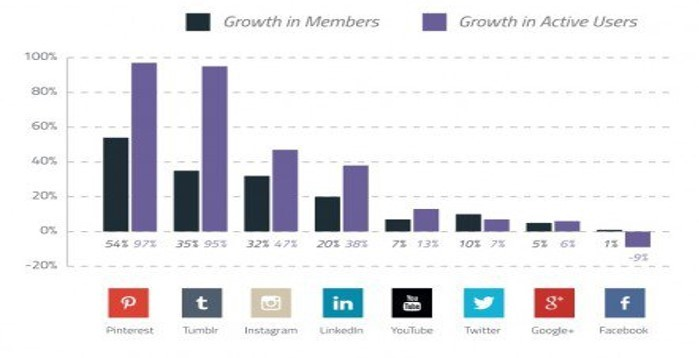 Fastest-growing-social-networks-2015-700x359